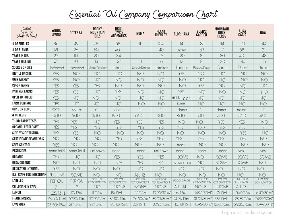 Essential oil company Company chart in statistical format.